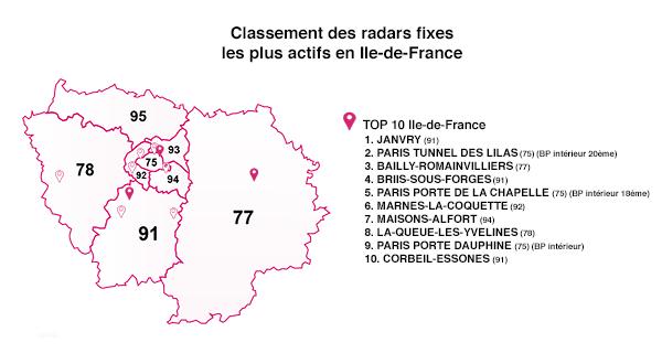 Classement des radars fixes les plus actifs en Ile-de-France