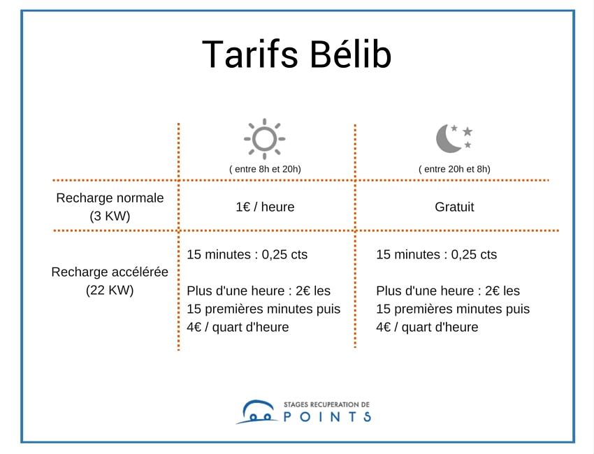 Les tarifs Bélib