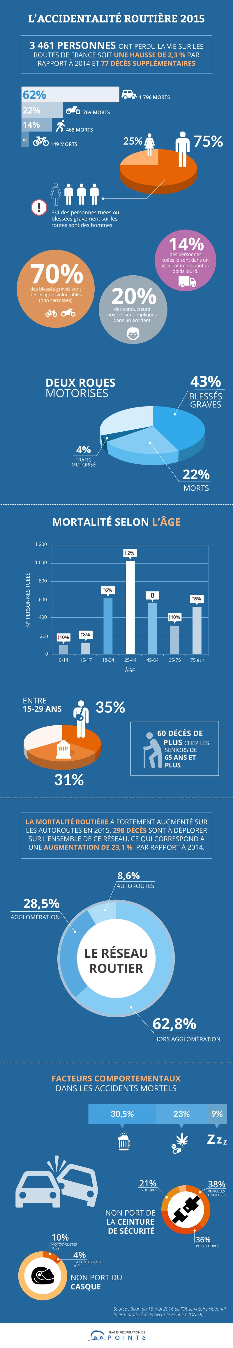 infographie bilan 2015 de la sécurité routière