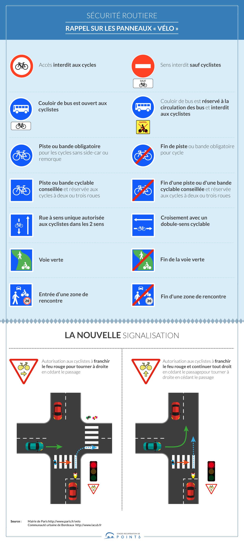 tous les panneaux pour vélo