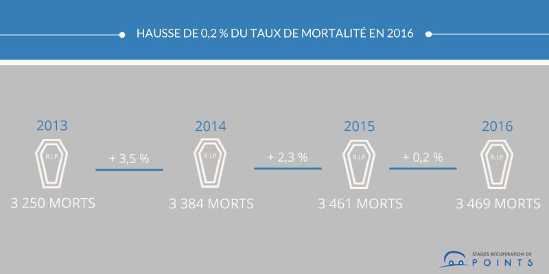 Une hausse de 0,2 % du taux de mortalité en 2016