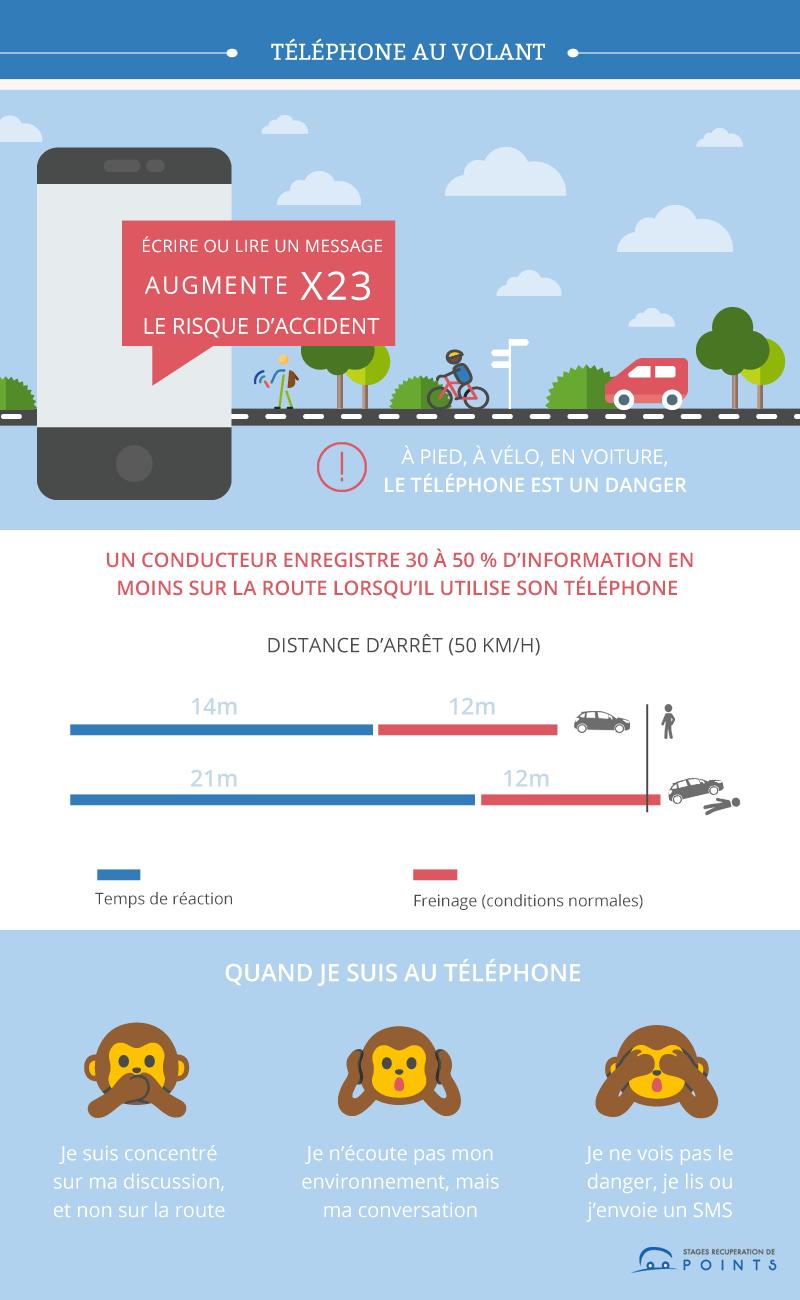 les risques du téléphone au volant