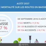 Taux de mortalité sur les routes en baisse de 1,7 % en août 2017