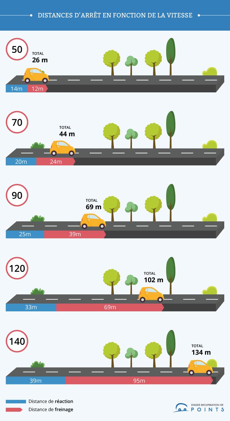 Distances d'arrêt en fonction de la vitesse
