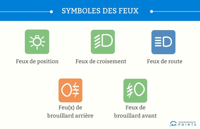 Les symboles des différents feux